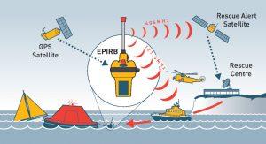 Funcionamiento Radio Balizas